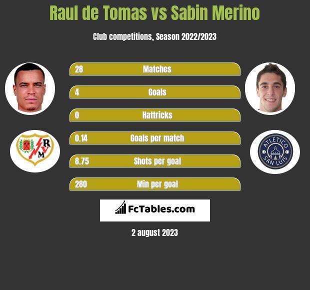 Raul de Tomas vs Sabin Merino h2h player stats