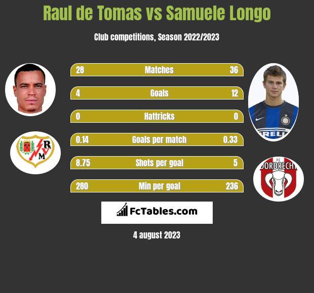 Raul de Tomas vs Samuele Longo h2h player stats