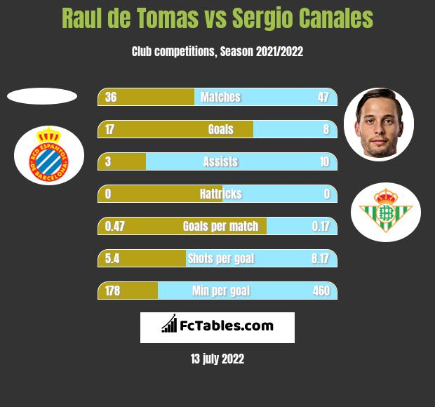 Raul de Tomas vs Sergio Canales h2h player stats