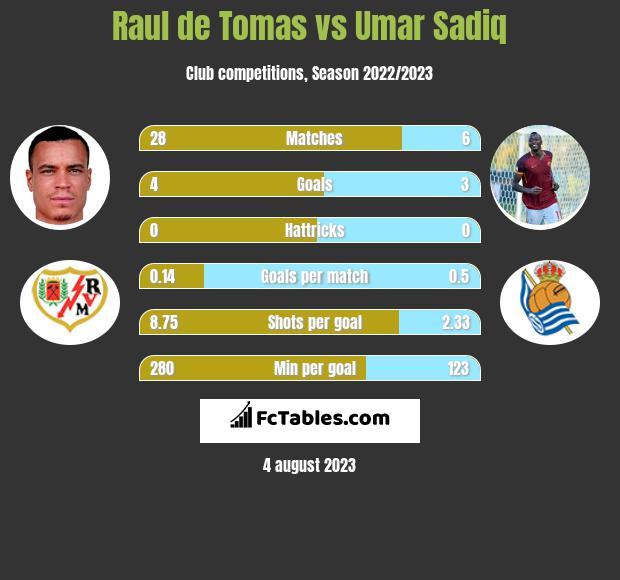 Raul de Tomas vs Umar Sadiq h2h player stats
