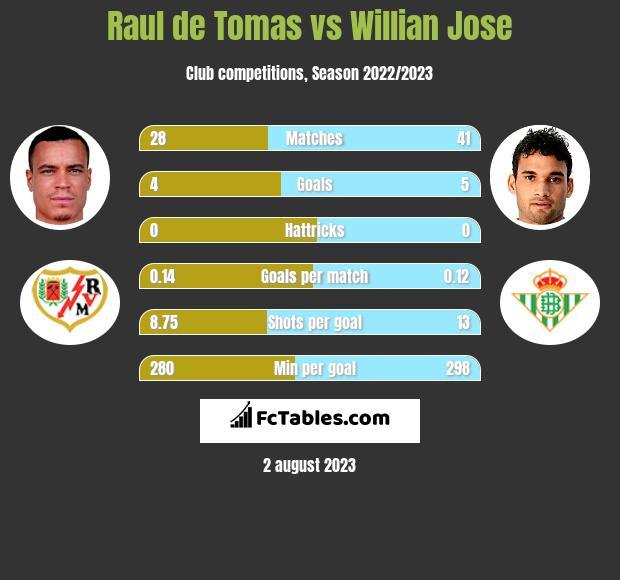 Raul de Tomas vs Willian Jose h2h player stats