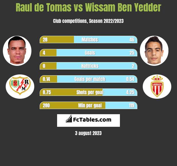 Raul de Tomas vs Wissam Ben Yedder h2h player stats