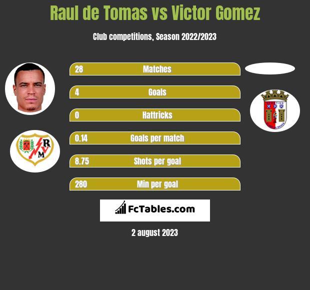 Raul de Tomas vs Victor Gomez h2h player stats