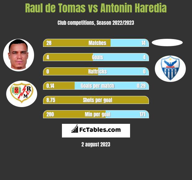 Raul de Tomas vs Antonin Haredia h2h player stats