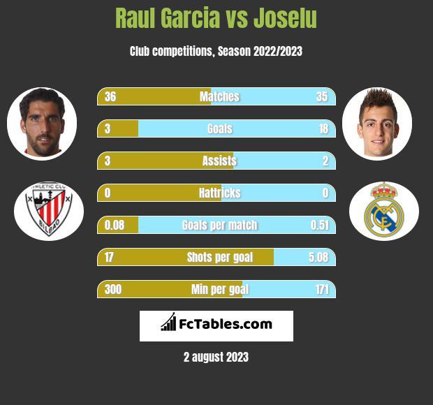 Raul Garcia vs Joselu infographic
