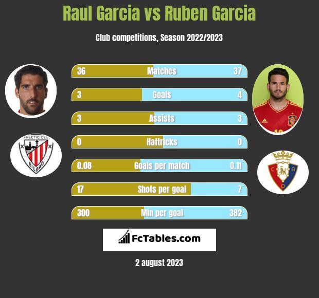 Raul Garcia vs Ruben Garcia h2h player stats