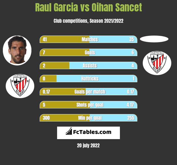 Raul Garcia vs Oihan Sancet infographic
