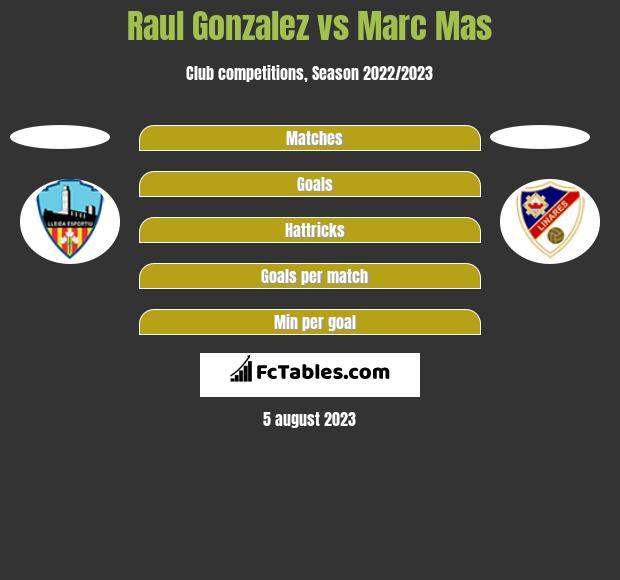Raul Gonzalez vs Marc Mas h2h player stats