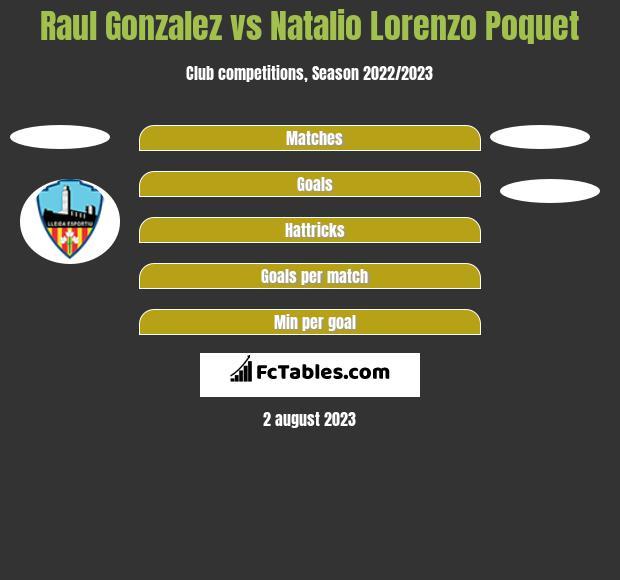 Raul Gonzalez vs Natalio Lorenzo Poquet h2h player stats