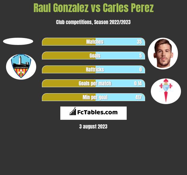 Raul Gonzalez vs Carles Perez h2h player stats