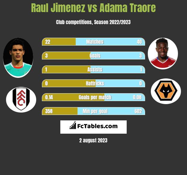 Raul Jimenez vs Adama Traore infographic