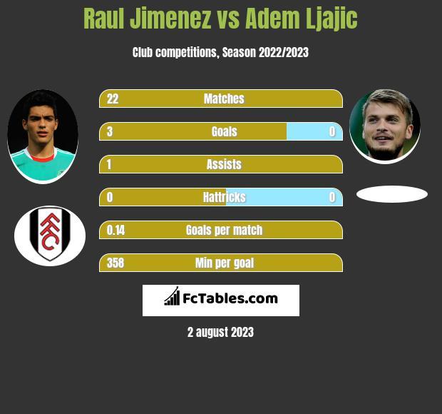 Raul Jimenez vs Adem Ljajic h2h player stats