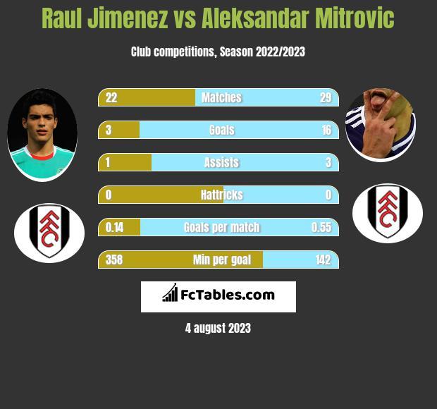 Raul Jimenez vs Aleksandar Mitrovic h2h player stats