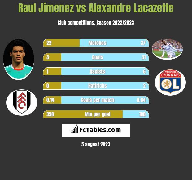 Raul Jimenez vs Alexandre Lacazette infographic