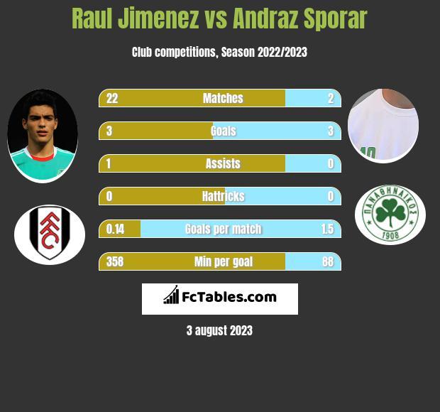 Raul Jimenez vs Andraz Sporar h2h player stats