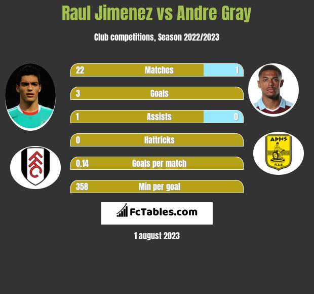 Raul Jimenez vs Andre Gray infographic