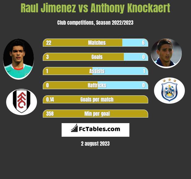 Raul Jimenez vs Anthony Knockaert infographic