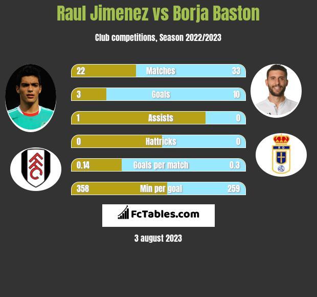 Raul Jimenez vs Borja Baston infographic