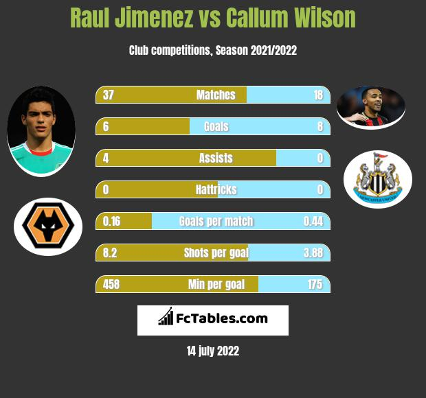 Raul Jimenez vs Callum Wilson h2h player stats