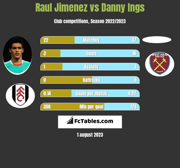 Raul Jimenez vs Danny Ings infographic