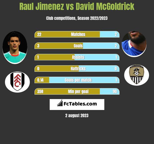 Raul Jimenez vs David McGoldrick infographic