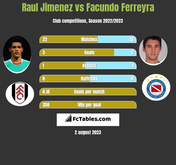 Raul Jimenez vs Facundo Ferreyra h2h player stats