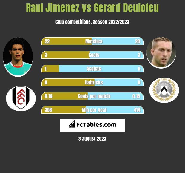 Raul Jimenez vs Gerard Deulofeu h2h player stats