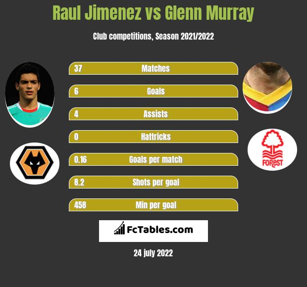 Raul Jimenez vs Glenn Murray h2h player stats