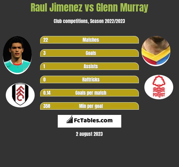 Raul Jimenez vs Glenn Murray infographic