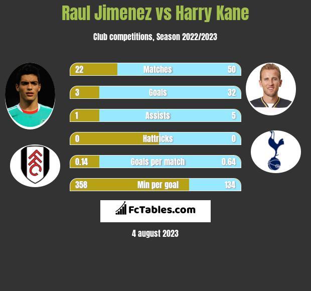 Raul Jimenez vs Harry Kane h2h player stats