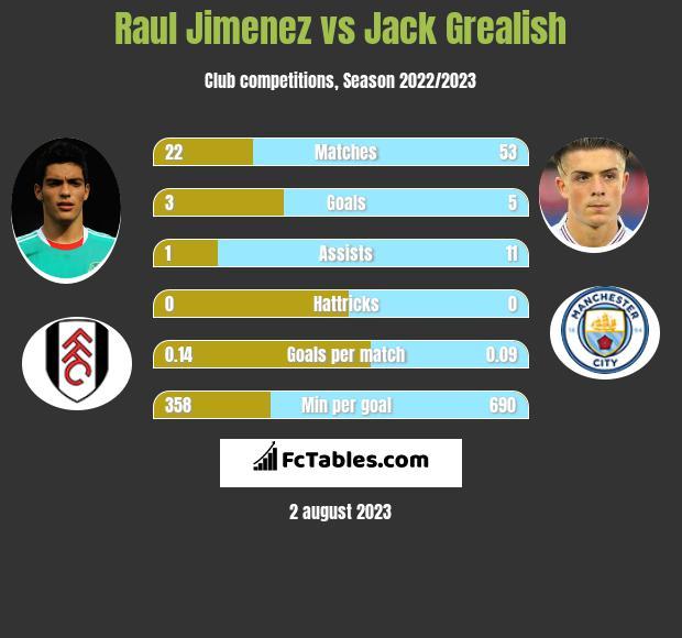 Raul Jimenez vs Jack Grealish h2h player stats