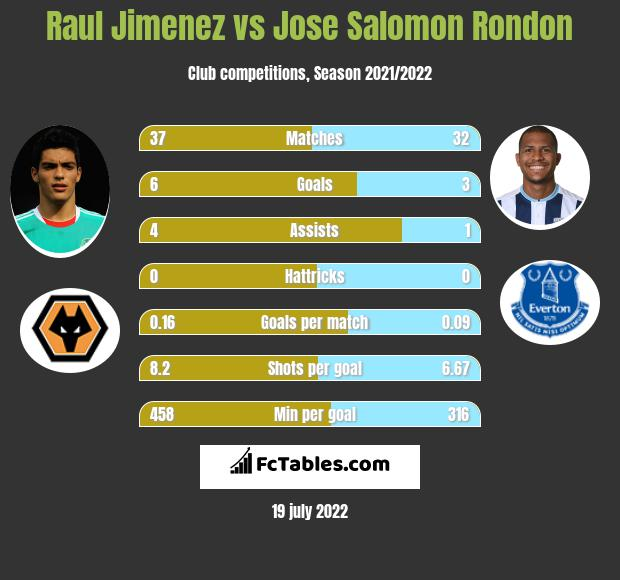 Raul Jimenez vs Jose Salomon Rondon infographic