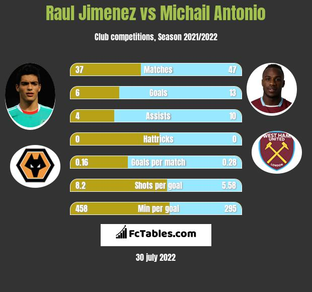 Raul Jimenez vs Michail Antonio h2h player stats