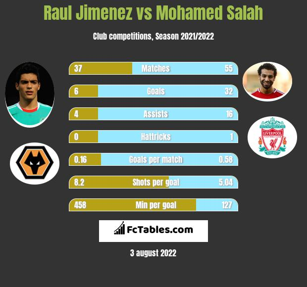 Raul Jimenez vs Mohamed Salah h2h player stats