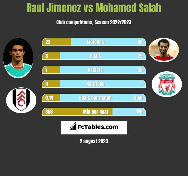 Raul Jimenez vs Mohamed Salah infographic