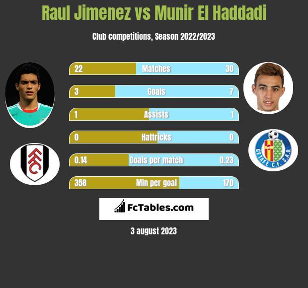 Raul Jimenez vs Munir El Haddadi h2h player stats