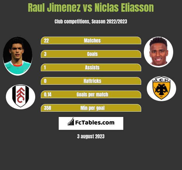Raul Jimenez vs Niclas Eliasson h2h player stats