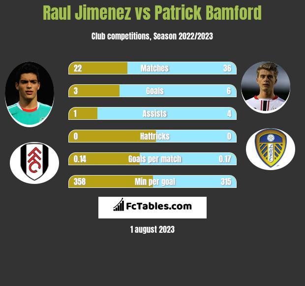 Raul Jimenez vs Patrick Bamford h2h player stats