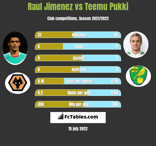 Raul Jimenez vs Teemu Pukki h2h player stats