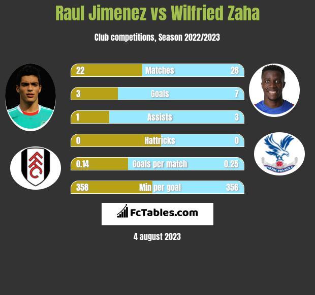 Raul Jimenez vs Wilfried Zaha h2h player stats