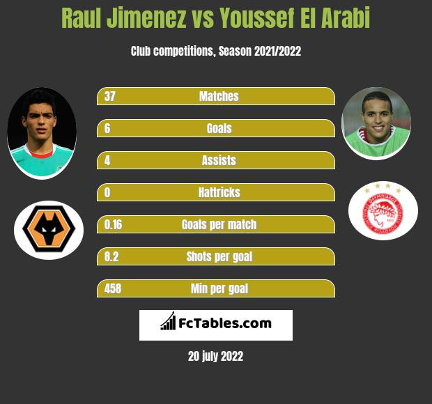 Raul Jimenez vs Youssef El Arabi infographic