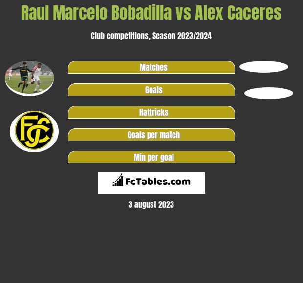 Raul Marcelo Bobadilla vs Alex Caceres h2h player stats
