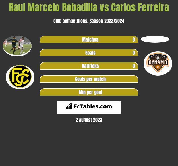 Raul Marcelo Bobadilla vs Carlos Ferreira h2h player stats