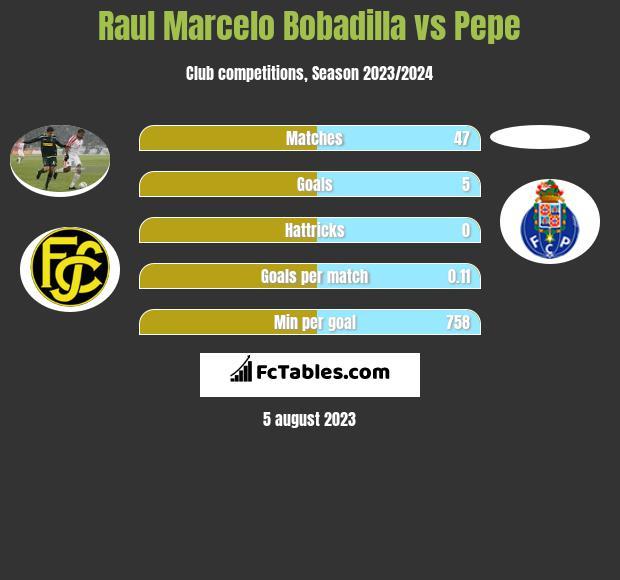 Raul Marcelo Bobadilla vs Pepe h2h player stats