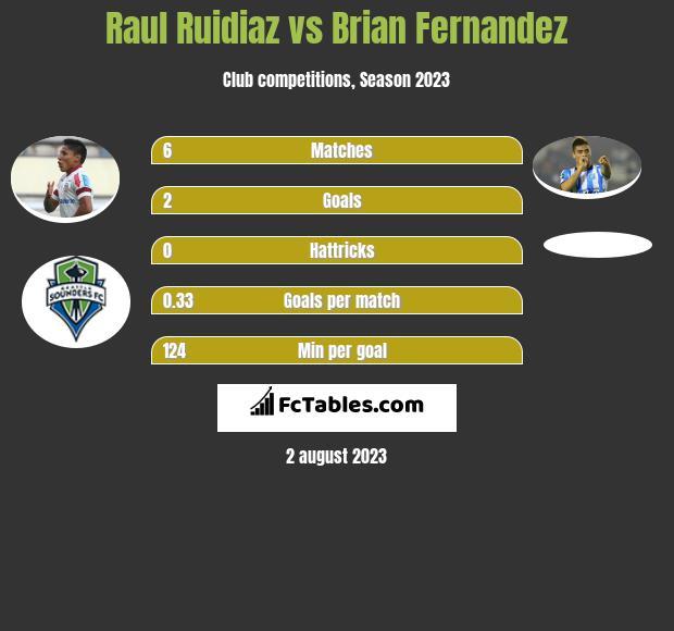 Raul Ruidiaz vs Brian Fernandez infographic