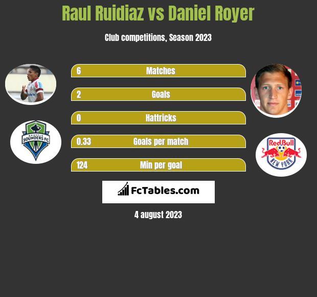 Raul Ruidiaz vs Daniel Royer h2h player stats