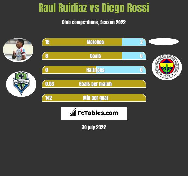 Raul Ruidiaz vs Diego Rossi h2h player stats