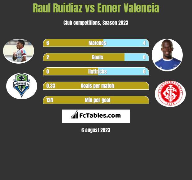 Raul Ruidiaz vs Enner Valencia h2h player stats