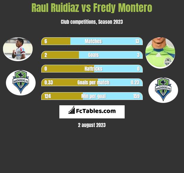 Raul Ruidiaz vs Fredy Montero h2h player stats