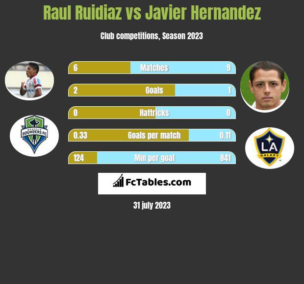 Raul Ruidiaz vs Javier Hernandez h2h player stats